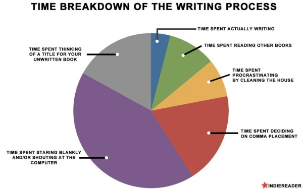 the-writing-process-1024x640